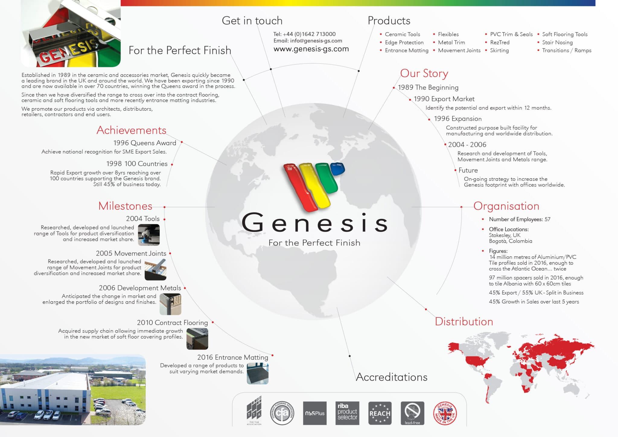 genesis tile trim information sheet